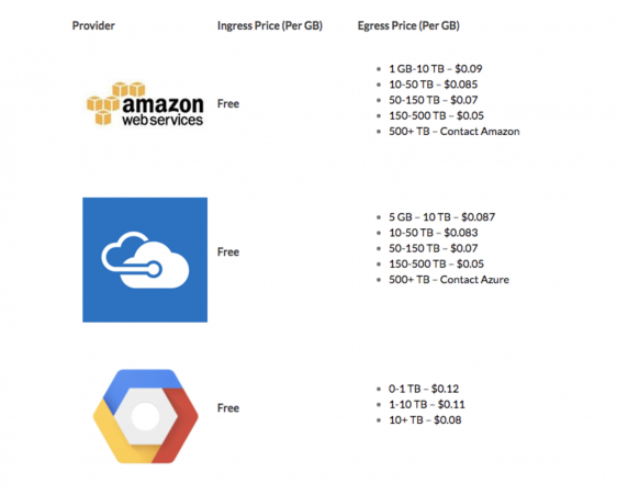 Comparing Cloud Storage Options: Filebase