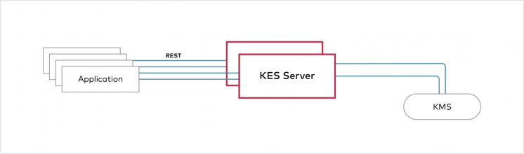 Server-Side Encryption with a Key Management System (SSE-S3)